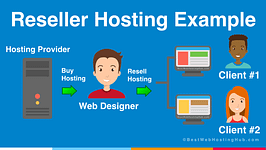 Explaining Reseller Shared Hosting with Dedicated IP